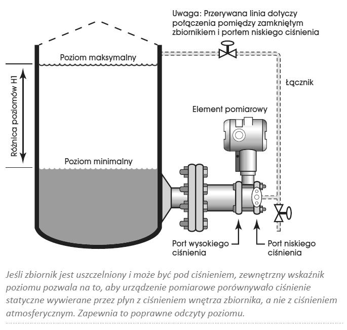 Podłączenie przetwornika ciśnienia
