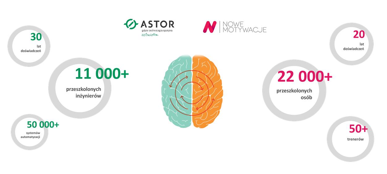 ASTOR i Nowe Motywacje razem dla Inżyniera 4.0