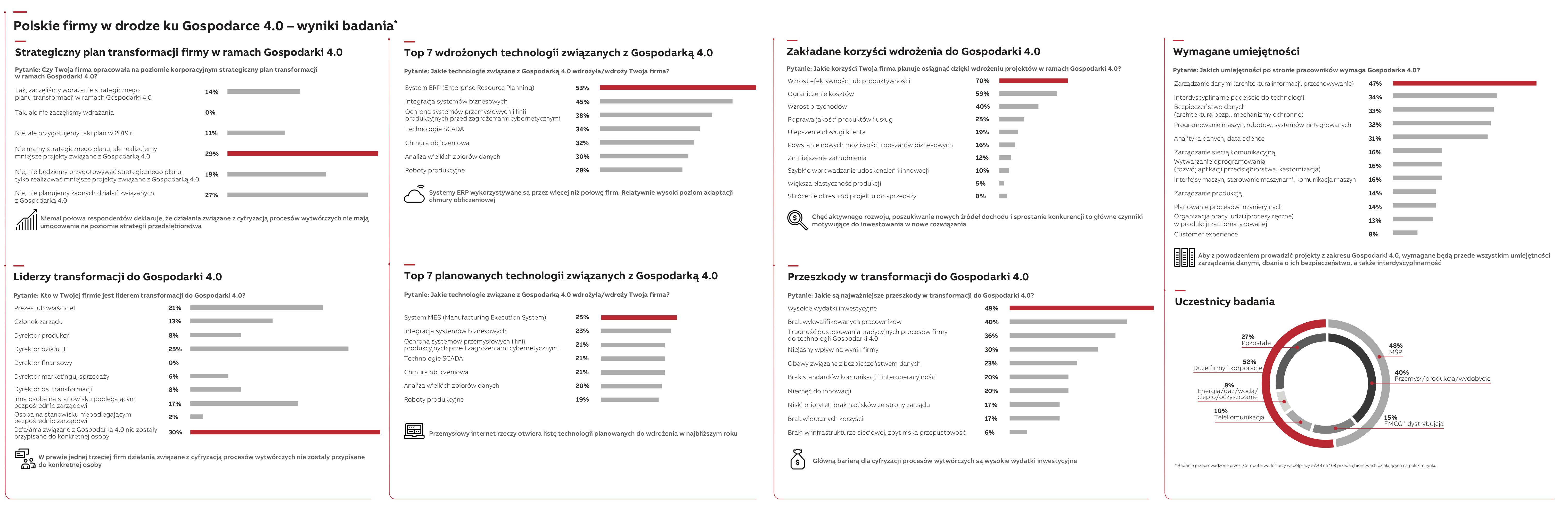 Raport gospodarka 4.0 infografika